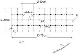 wiring harness bracket geometry and boundary conditions the fig 1 wiring harness bracket geometry and boundary conditions the computational grid is