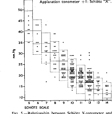 Figure 5 From Schiötz Tonometers An Assessment Of Their