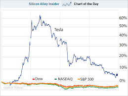 Twitter Stock Market Chart Chart Of The Day Teslas Stock Falls To Earth