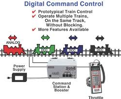 kb1048 digitrax command control the future is now 2016 version why digital command control is different digitrax