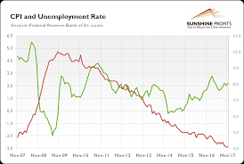 Federal Unemployment Rate Chart Macroeconomic Outlook For 2018 And Gold Seeking Alpha