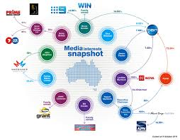 Tv Network Ownership Chart Factcheck Is Australias Level Of Media Ownership