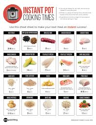 Instant Pot Cooking Times Chart The Most Useful Instant Pot Cheat Sheet On The Web Just Got