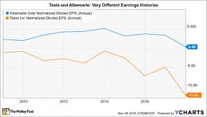 Forget Tesla Inc Albemarle Corporation Is A Better