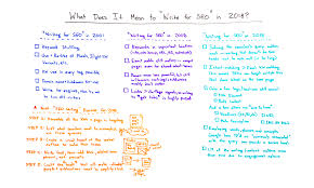 Find & download free graphic resources for keyword outline. Writing For Seo What Does It Mean To Write For Seo In 2018 Moz