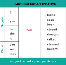 Past Perfect In English