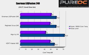 Enermax Liqtech Tr4 Ii Cpu Cooler Review Pure Overclock