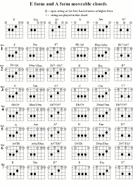 Movable Guitar Chords Chart Pin On Chords