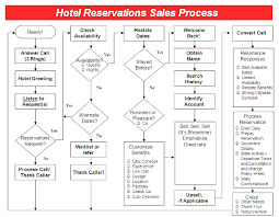 Hotel Reservation Flow Chart Hotel Reservations Sales Process Selling Techniques For