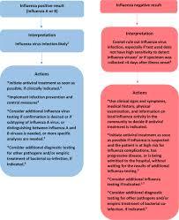 Algorithm To Assist In The Interpretation Of Influenza