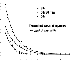 evolution of the report vickers hardness thermal conductivity according to the x depth