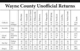 Wayne County Election Results – Wayne ...