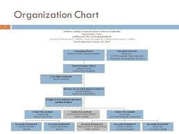 Chart Of Accounts For School Business Ventura County Schools Business Services Authority Scope Of