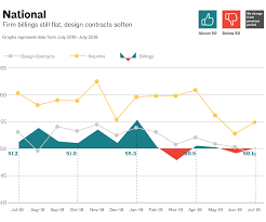 Architecture Billings Index In July Remains Essentially Flat