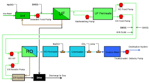 Ro Water Process Flow Chart Flow Chart Of Uf Ro Desalination System Water Purication