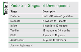 Medicine Dosage Chart For Infants Minimizing Medication Errors In Pediatric Patients