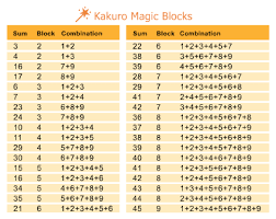 Sudoku Number Combinations Chart Kakuro Rules