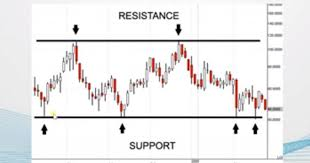 Stock Market Basics How To Read Stock Charts Support And