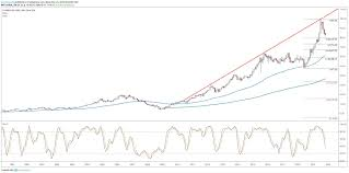 Dell Share Price Chart Starbucks Stock Could Reward Dip Buyers