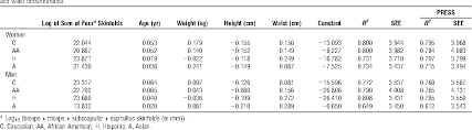 Table 3 From Predicting Fat Percent By Skinfolds In Racial