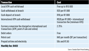 Before applying for a credit card check your credit score first. An Overview Of Private Banking Accounts Fin24