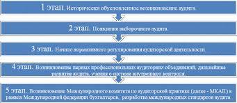 Возникновение и основные этапы развития аудита в мировой практике