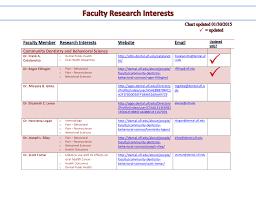 Uf Health Chart Oral Maxillofacial Diagnostic Sciences