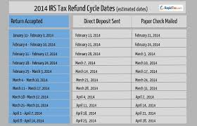 2014 Tax Schedule Chart Refund Cycle Chart For 2014 Rapidtax Blog