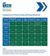 Stainless Steel Chemical Compatibility Chart Best Picture