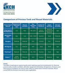 Epa Chemical Resistance Chart Process Tanks Kch Services Inc