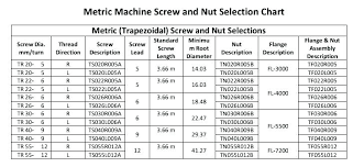 Kreg Screw Length Chart Kreg Tool Screw Chart Atlantiscoin Co