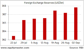 Indias Foreign Exchange Reserves On A Rise Chart Of The