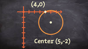 write the equation of a circle given the center and a point it p through