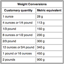 Metric Chart Grams Metric Conversion Chart From Jenny Can Cook Jenny Can Cook