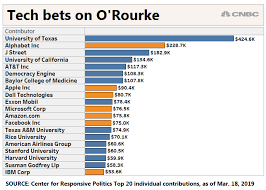 Beto Orourke Support From Big Tech Could Be Blessing Curse