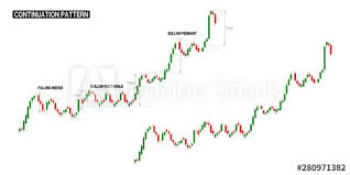 Stock Chart Up Compilation Of Continuation Up Trend In One Stock Chart