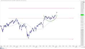 Weakness Chart Xy Chart Of The Week Micro Caps Break Out To All Time Highs