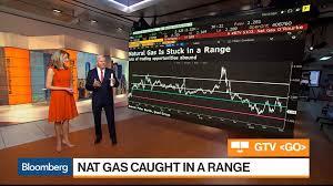 Nasdaq 100 Futures Look Bullish Steve Sosnick Bloomberg