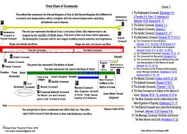 Biblical Covenants Chart The Explanation Of Chart 3 The Time Of The Covenants