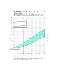 Fetal Weight Chart In Pounds 58 Complete Twin Weight Gain Chart