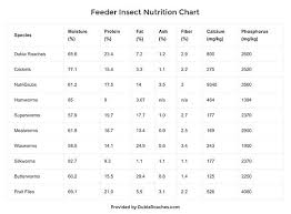 Bearded Dragon Nutrition Chart The Most Complete Feeder Insect Nutrition Chart The