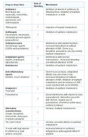 Warfarin Dose Inr Chart Coumadin Dosing Chart