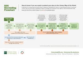 Story Flow Chart Ifla Sdg Storytelling Flowchart
