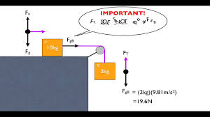 Physics Tension Problems How To Solve Pulley Problems In Physics