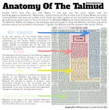 What Is The Difference Between Torah Tanakh Talmud
