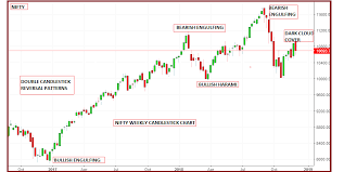 Bank Nifty Candle Chart Live Technical Classroom How To Use Double Candlestick Chart