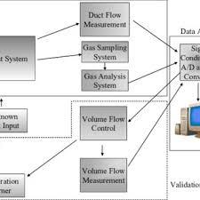 gas burner schematic wiring diagrams schema schematic diagram of the natural gas burner system figure 1 schematic overview of the 3