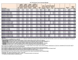 Fafsa Efc Chart Estimated Expected Family Contribution Efc Chart
