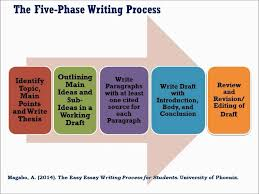 essay on writing process the five phase writing process youtube
