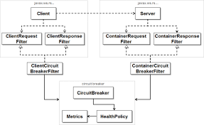 Circuit Breaker Pattern New Stability Patterns Applied In A RESTful Architecture JavaWorld